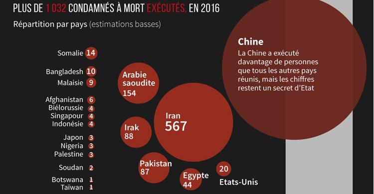 Infographie Peine de mort dans le monde, Source lemonde